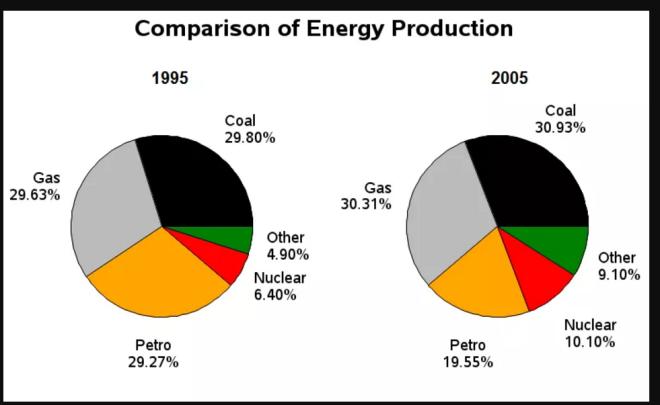 Energy Consumption IELTS PTE