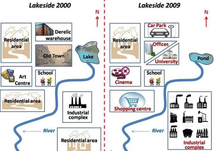 Lakeside Process Diagram IELTS PTE