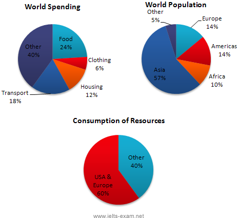 spending population consumption IELTS PTE.png