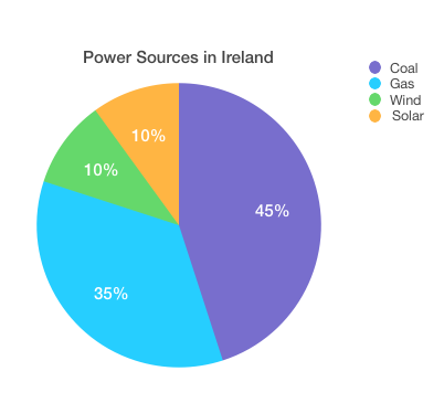 Ireland electricity IELTS PTE
