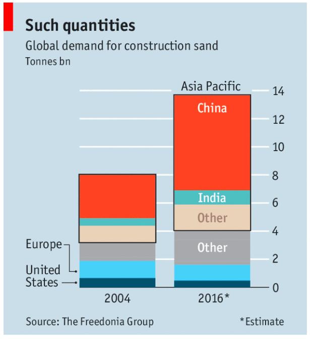 Sand mining IELTS PTE Reading 1
