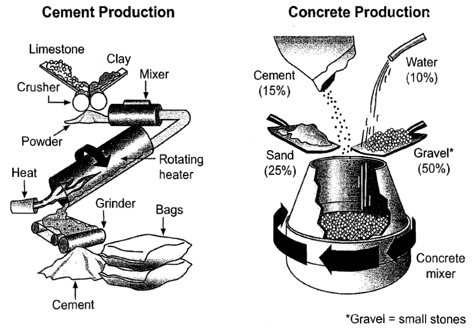 cement-concrete-production IELTS PTE.png