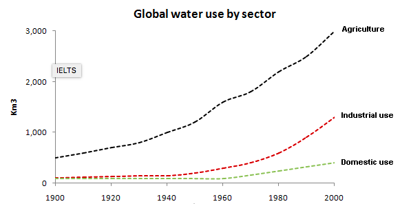 global water use 1