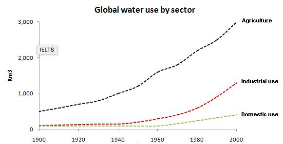 global water use 1