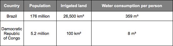 global water use 2