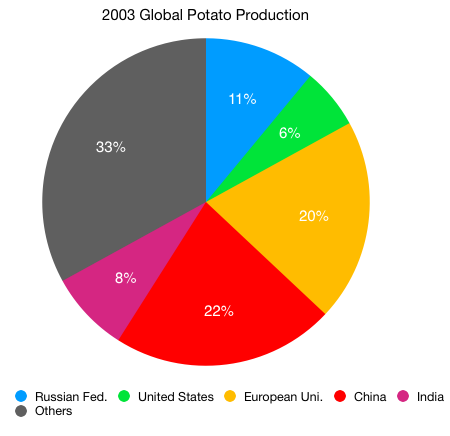 Global Potato Production