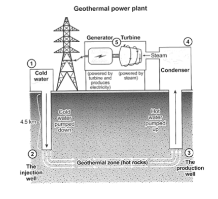 Ielts Task 1 Correction Geothermal Energy Used To Produce
