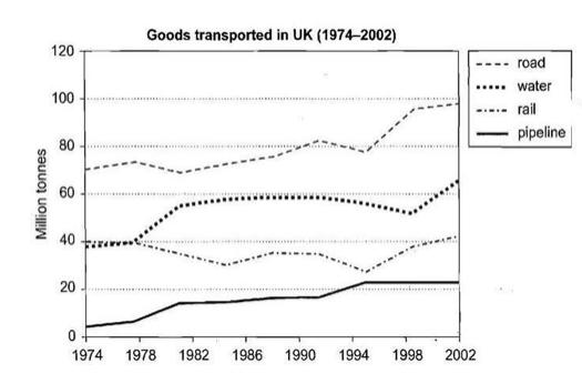 IELTS goods transport UK.png