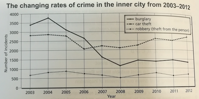 rates of crime IELTS