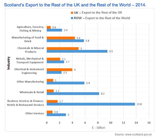 Scotland's Exports IELTS