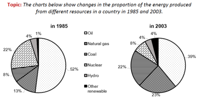 energy from different sources IELTS.png