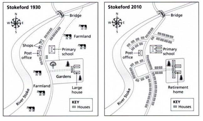 stokeford-village-1930-and-2010 IELTS.png