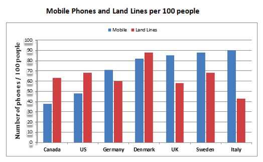 Mobile Phones and Landlines.png