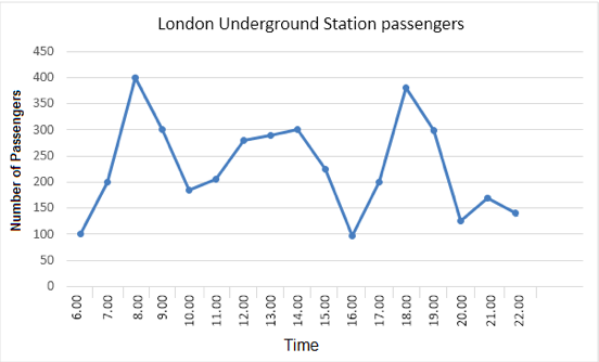 underground station passengers in London IELTS.png