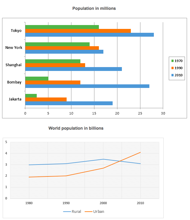 growth in population in cities IELTS Academic Task 1.png
