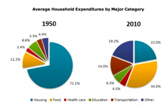 Average Household Expenditure IELTS Academic Task 1.png